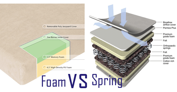 innerspring vs memory foam