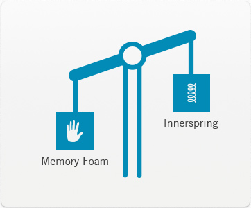Comparison Between Innerspring Mattress And Memory Foam
